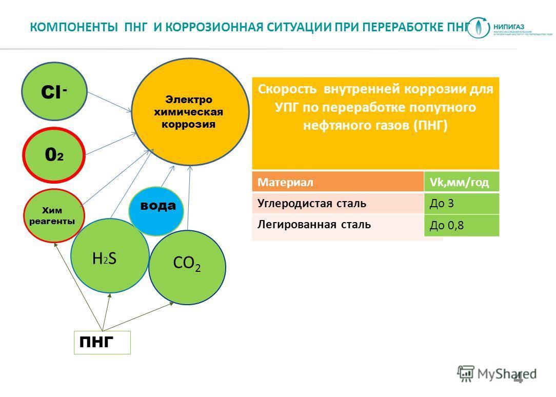 4 КОМПОНЕНТЫ ПНГ И КОРРОЗИОННАЯ СИТУАЦИИ ПРИ ПЕРЕРАБОТКЕ ПНГ Скорость внутренней коррозии для УПГ по переработке попутного нефтяного газов (ПНГ) Материал Углеродистая сталь Легированная сталь Vk,мм/год До 3 До 0,8 Электро химическая коррозия СО 2 Cl