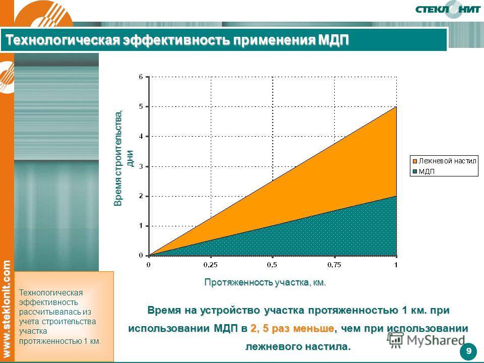 9 www.steklonit.com Время строительства, дни Протяженность участка, км. Время на устройство участка протяженностью 1 км. при использовании МДП в 2, 5 раз меньше, чем при использовании лежневого настила. Технологическая эффективность рассчитывалась из