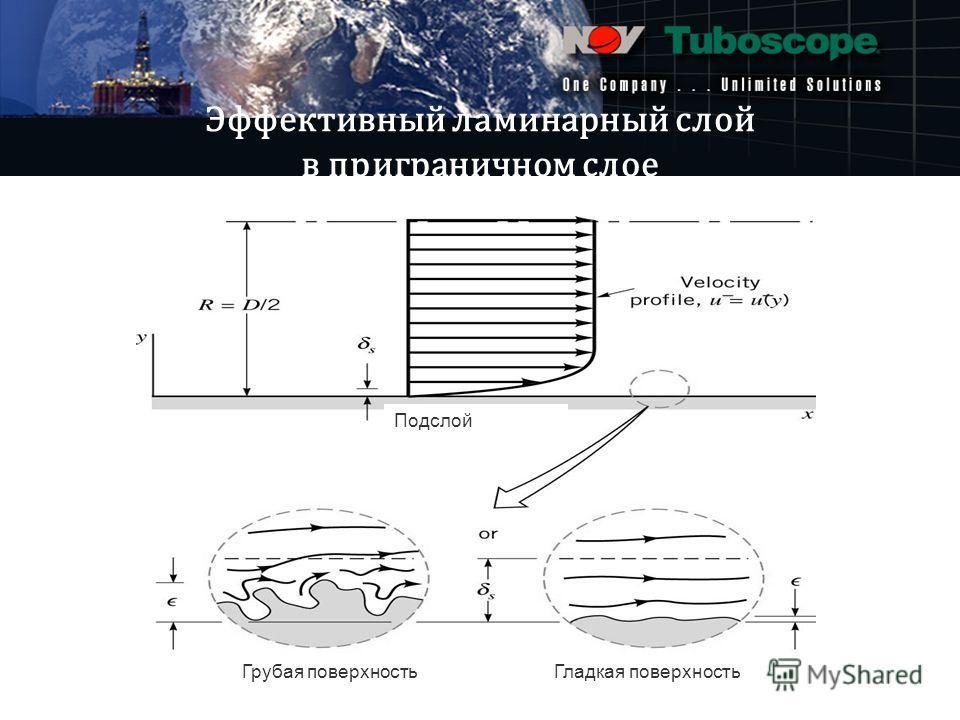 One company … unlimited solutions Эффективный ламинарный слой в приграничном слое Грубая поверхностьГладкая поверхность Подслой