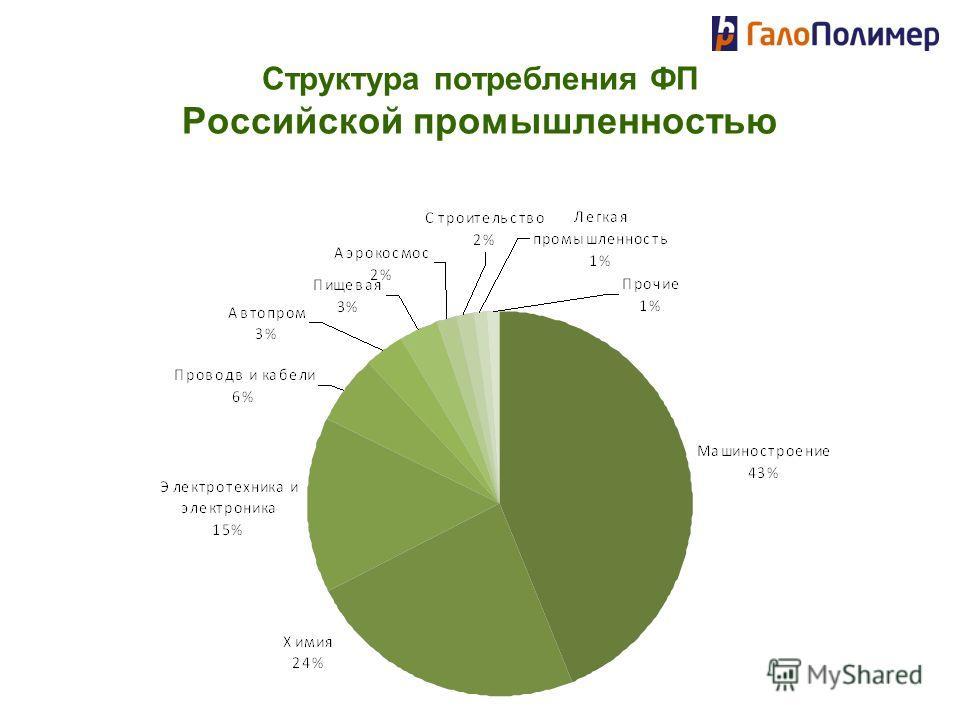 Структура потребления ФП Российской промышленностью