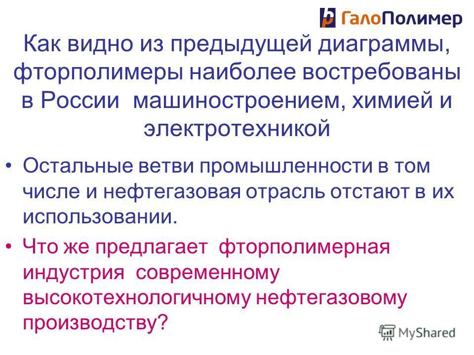 Как видно из предыдущей диаграммы, фторполимеры наиболее востребованы в России машиностроением, химией и электротехникой Остальные ветви промышленности в том числе и нефтегазовая отрасль отстают в их использовании. Что же предлагает фторполимерная ин