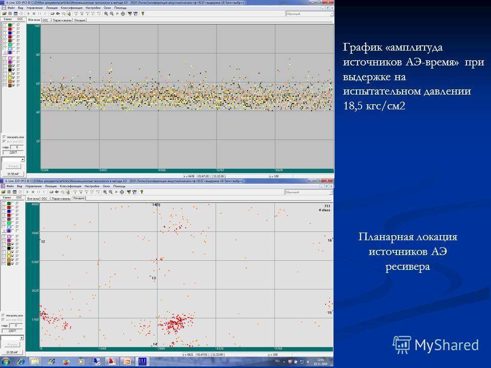 График «амплитуда источников АЭ-время» при выдержке на испытательном давлении 18,5 кгс/см2 Планарная локация источников АЭ ресивера