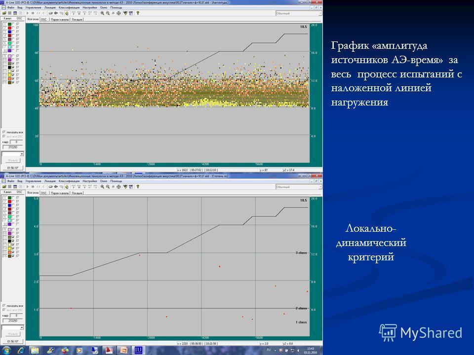 График «амплитуда источников АЭ-время» за весь процесс испытаний с наложенной линией нагружения Локально- динамический критерий