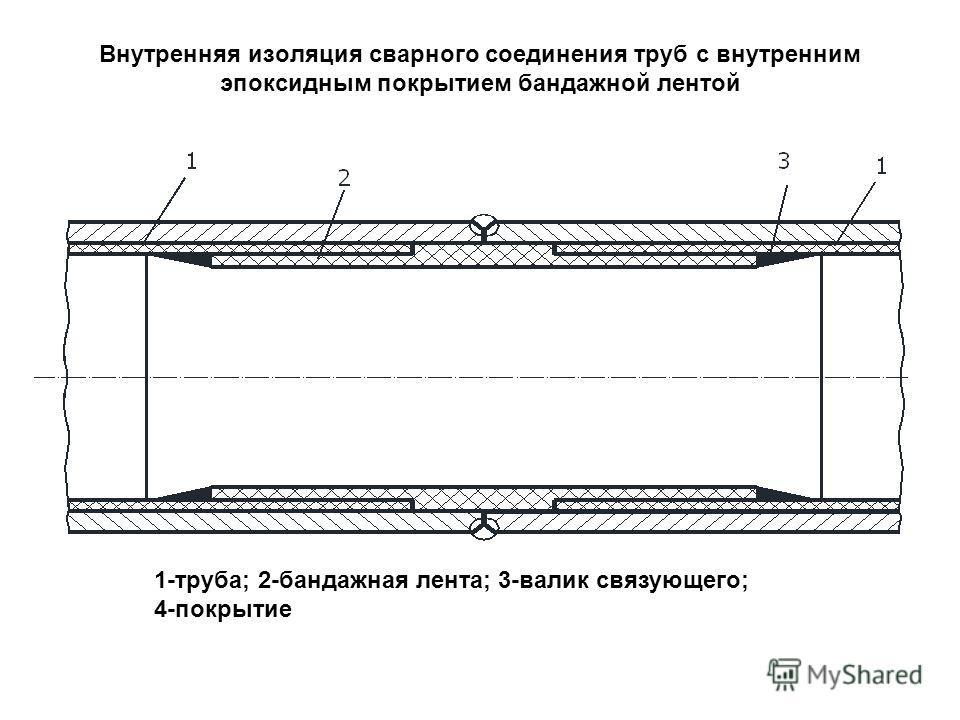 Внутренняя изоляция сварного соединения труб с внутренним эпоксидным покрытием бандажной лентой 1-труба; 2-бандажная лента; 3-валик связующего; 4-покрытие