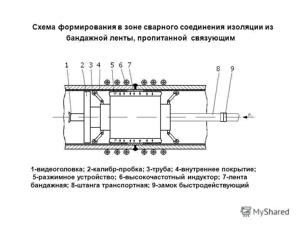 Схема формирования в зоне сварного соединения изоляции из бандажной ленты, пропитанной связующим 1-видеоголовка; 2-калибр-пробка; 3-труба; 4-внутреннее покрытие; 5-разжимное устройство; 6-высокочастотный индуктор; 7-лента бандажная; 8-штанга транспор