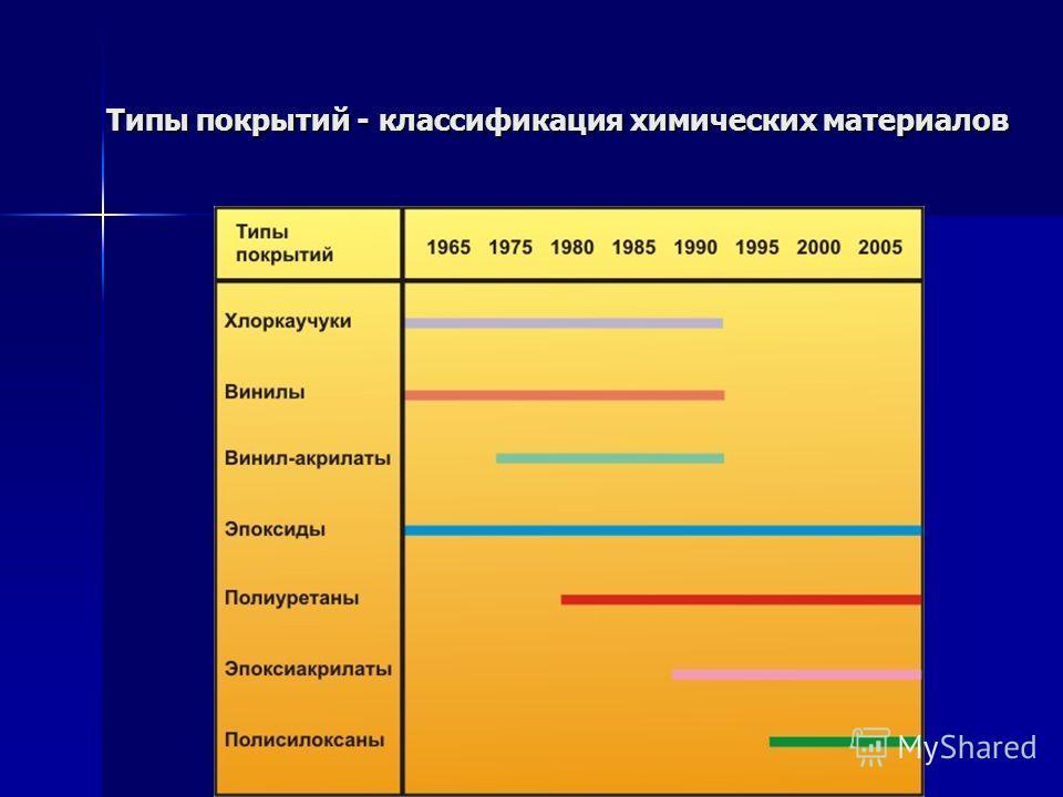 Типы покрытий - классификация химических материалов