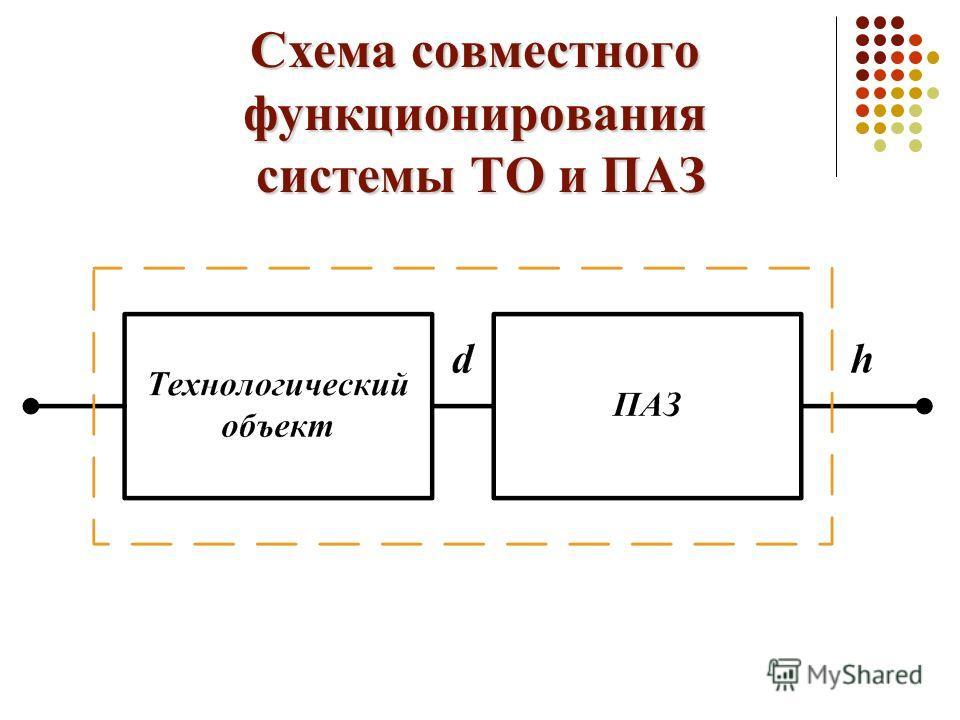 Схема совместного функционирования системы ТО и ПАЗ