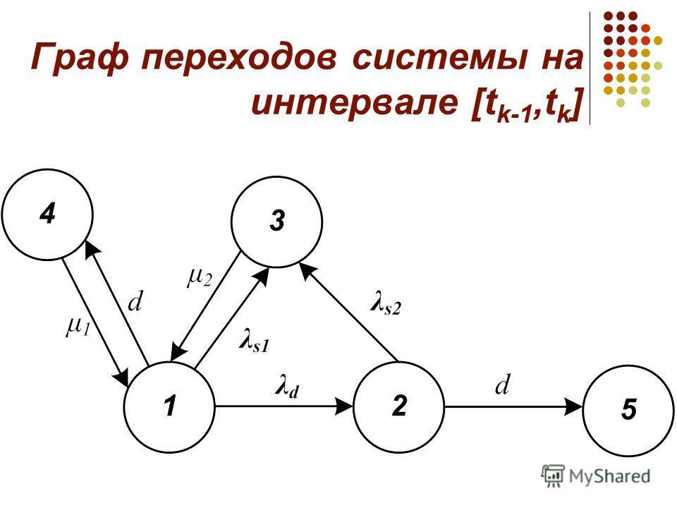 Граф переходов системы на интервале [t k-1,t k ]