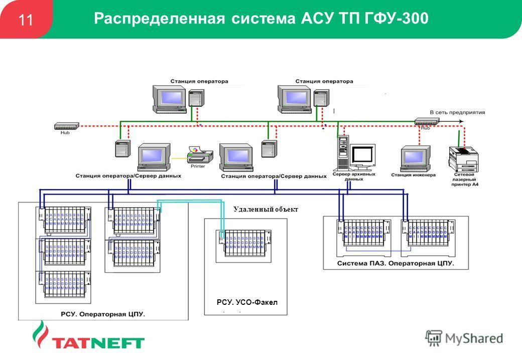 РСУ. УСО-Факел Удаленный объект Распределенная система АСУ ТП ГФУ-300 11