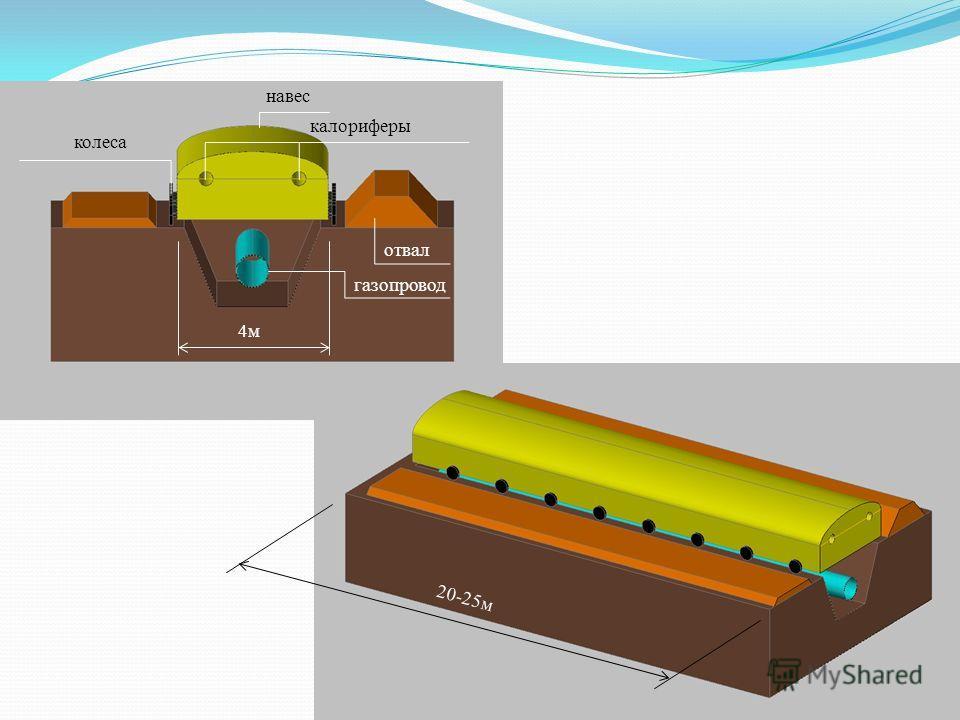 газопровод отвал навес калориферы колеса 4м 20-25м