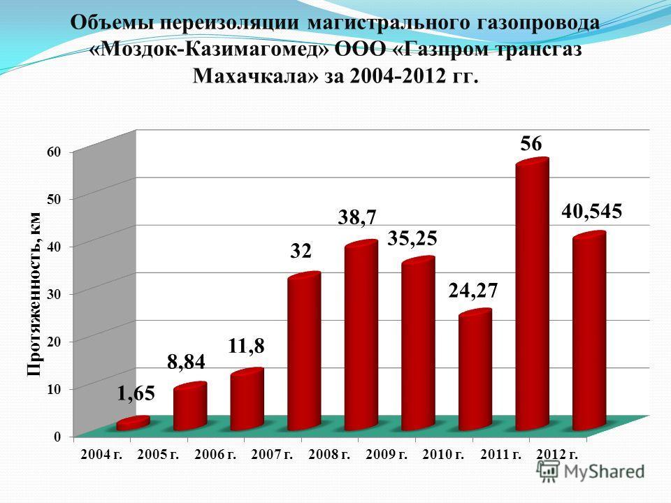 Объемы переизоляции магистрального газопровода «Моздок-Казимагомед» ООО «Газпром трансгаз Махачкала» за 2004-2012 гг.