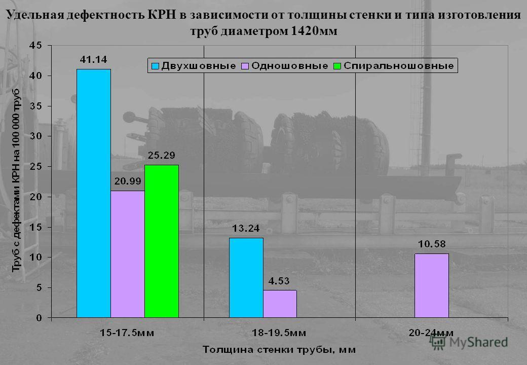 Удельная дефектность КРН в зависимости от толщины стенки и типа изготовления труб диаметром 1420мм