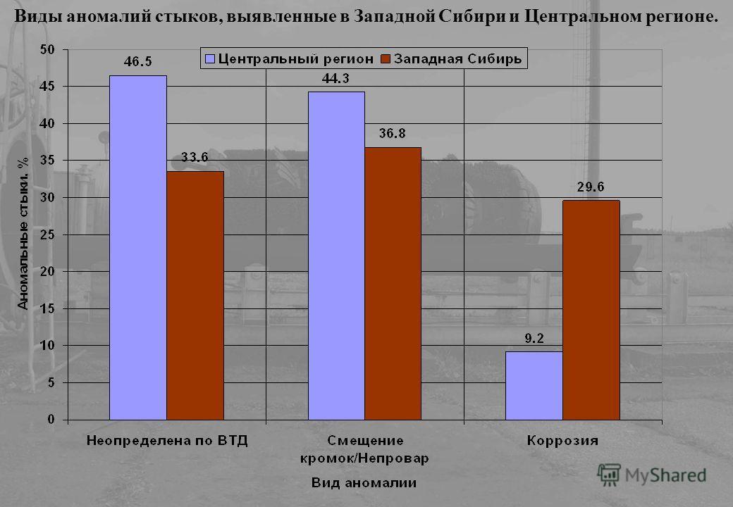 Виды аномалий стыков, выявленные в Западной Сибири и Центральном регионе.