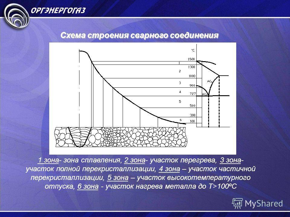 Схема строения сварного соединения 1 зона- зона сплавления, 2 зона- участок перегрева, 3 зона- участок полной перекристаллизации, 4 зона – участок частичной перекристаллизации, 5 зона – участок высокотемпературного отпуска, 6 зона - участок нагрева м