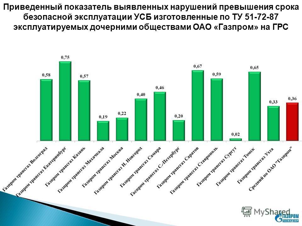 Приведенный показатель выявленных нарушений превышения срока безопасной эксплуатации УСБ изготовленные по ТУ 51-72-87 эксплуатируемых дочерними обществами ОАО «Газпром» на ГРС
