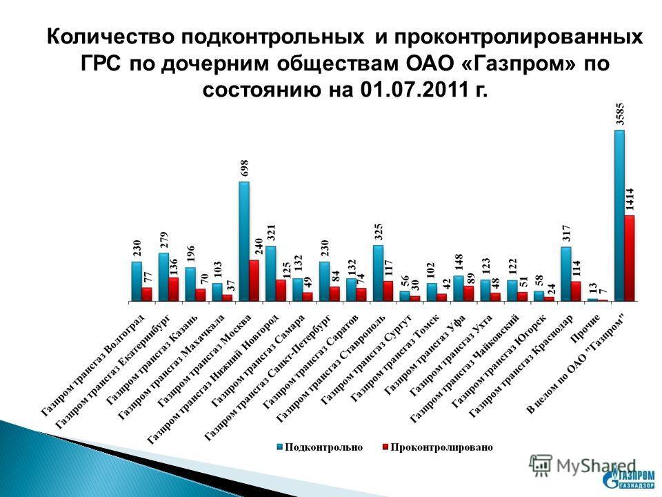 Количество подконтрольных и проконтролированных ГРС по дочерним обществам ОАО «Газпром» по состоянию на 01.07.2011 г.