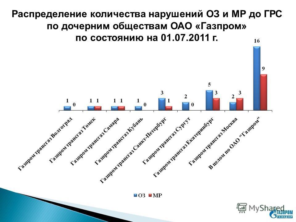 Распределение количества нарушений ОЗ и МР до ГРС по дочерним обществам ОАО «Газпром» по состоянию на 01.07.2011 г.