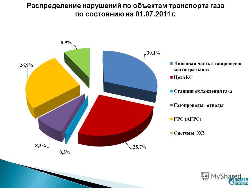 Распределение нарушений по объектам транспорта газа по состоянию на 01.07.2011 г.