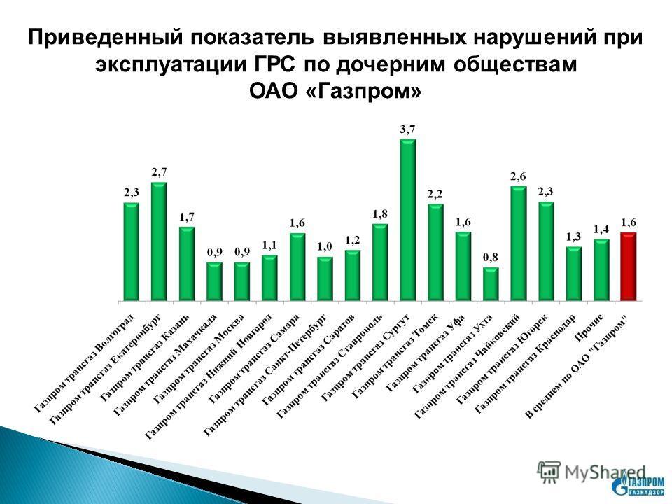 Приведенный показатель выявленных нарушений при эксплуатации ГРС по дочерним обществам ОАО «Газпром»