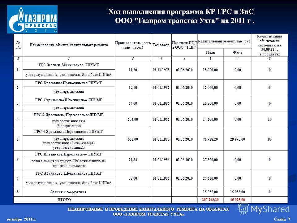 Ход выполнения программа КР ГРС и ЗиС ООО
