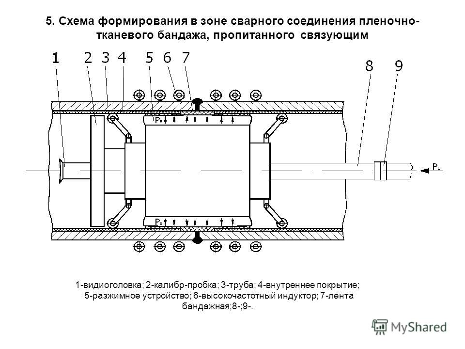 5. Схема формирования в зоне сварного соединения пленочно- тканевого бандажа, пропитанного связующим 1-видиоголовка; 2-калибр-пробка; 3-труба; 4-внутреннее покрытие; 5-разжимное устройство; 6-высокочастотный индуктор; 7-лента бандажная;8-;9-.