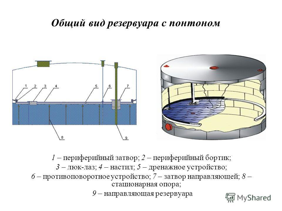 Общий вид резервуара с понтоном 1 – периферийный затвор; 2 – периферийный бортик; 3 – люк-лаз; 4 – настил; 5 – дренажное устройство; 6 – противоповоротное устройство; 7 – затвор направляющей; 8 – стационарная опора; 9 – направляющая резервуара