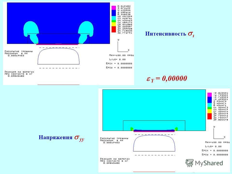 Интенсивность Напряжения yy Y = 0,00000