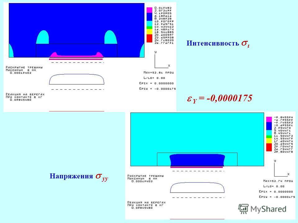 Интенсивность Напряжения yy Y = -0,0000175