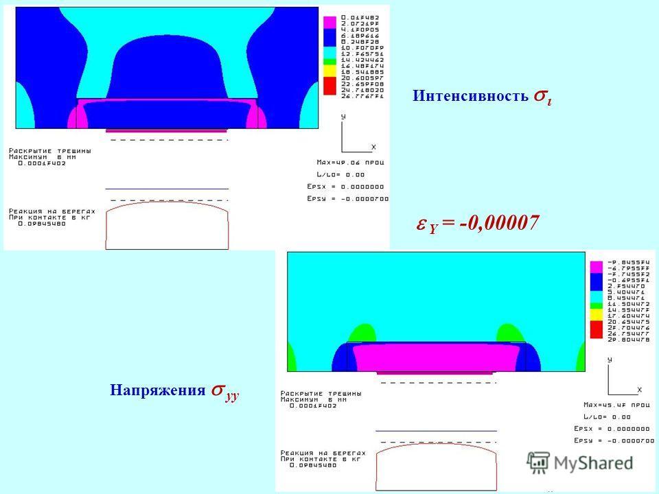 Интенсивность Напряжения yy Y = -0,00007