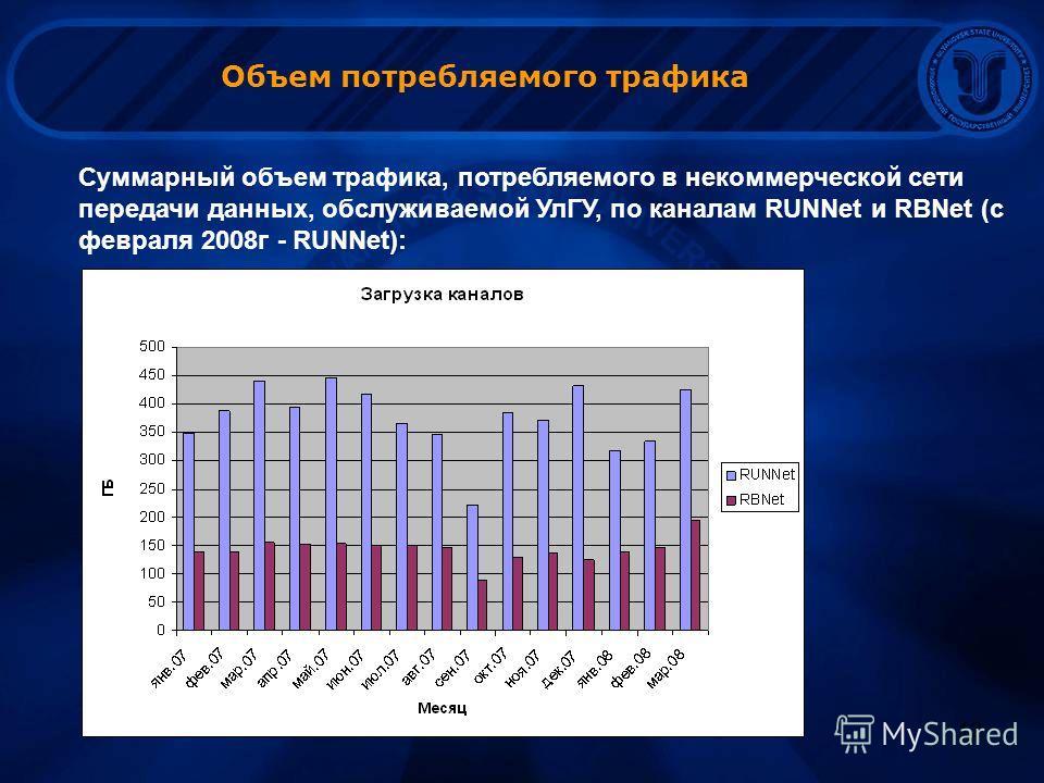 12 Объем потребляемого трафика Суммарный объем трафика, потребляемого в некоммерческой сети передачи данных, обслуживаемой УлГУ, по каналам RUNNet и RBNet (с февраля 2008г - RUNNet):
