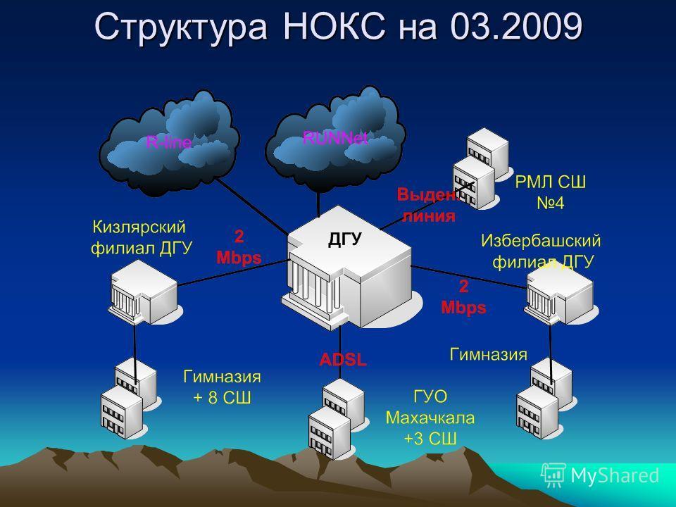 Структура НОКС на 03.2009