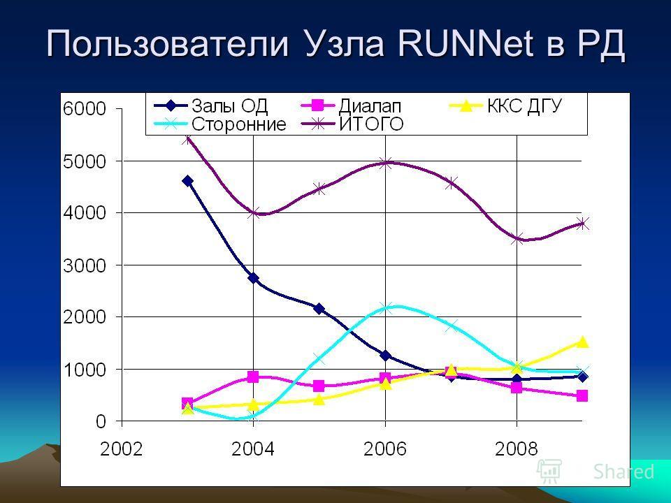 Пользователи Узла RUNNet в РД
