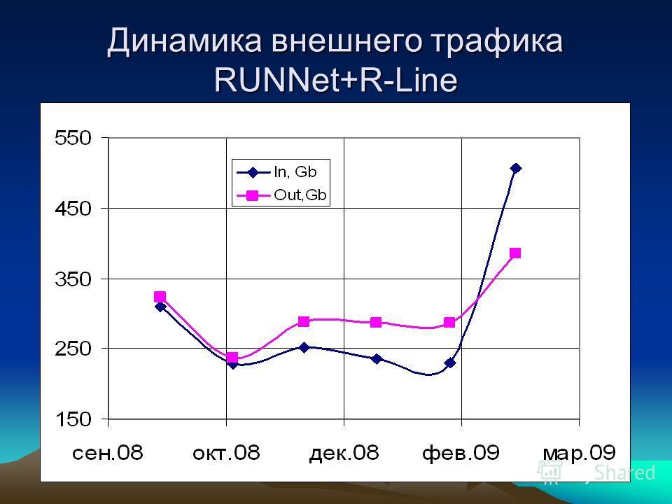 Динамика внешнего трафика RUNNet+R-Line