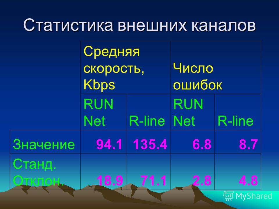 Статистика внешних каналов Средняя скорость, Kbps Число ошибок RUN NetR-line RUN NetR-line Значение94.1135.46.88.7 Станд. Отклон.18.971.12.84.8