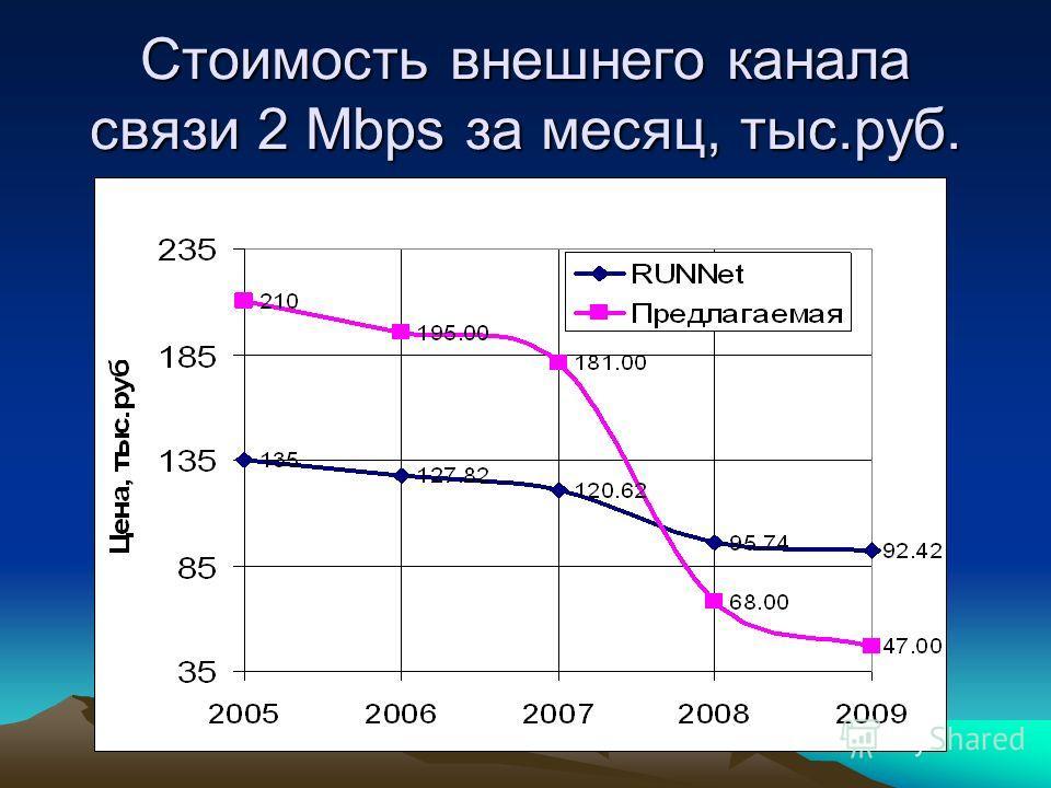 Стоимость внешнего канала связи 2 Mbps за месяц, тыс.руб.