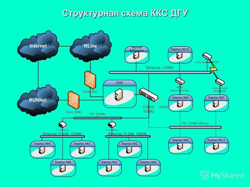 Структурная схема ККС ДГУ