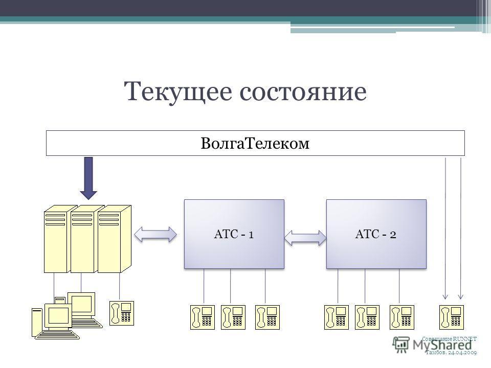Текущее состояние Совещание RUNNET Тамбов, 24.04.2009 АТС - 2 АТС - 1 ВолгаТелеком