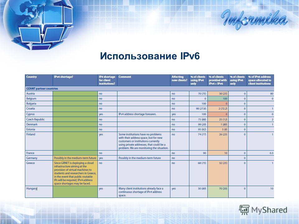 Иcпользование IPv6