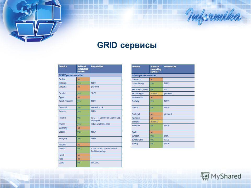 GRID сервисы