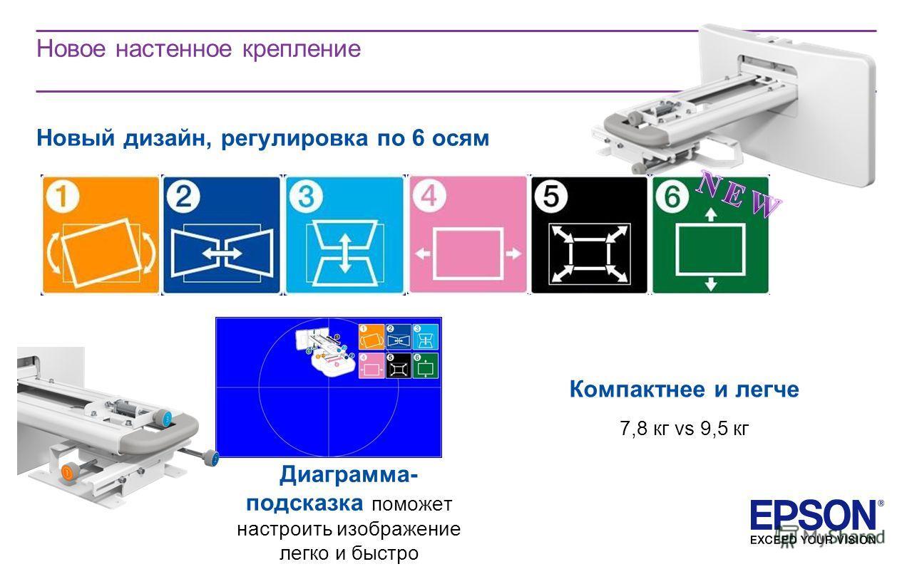 Новое настенное крепление Новый дизайн, регулировка по 6 осям Диаграмма- подсказка поможет настроить изображение легко и быстро Компактнее и легче 7,8 кг vs 9,5 кг