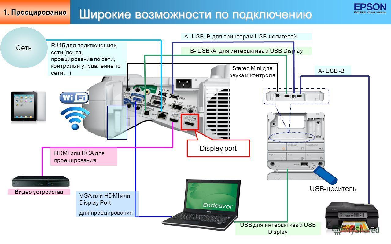 18 Широкие возможности по подключению A- USB -B для принтера и USB-носителей B- USB -A для интерактива и USB Display USB для интерактива и USB Display A- USB -B VGA или HDMI или Display Port для проецирования RJ45 для подключения к сети (почта, проец