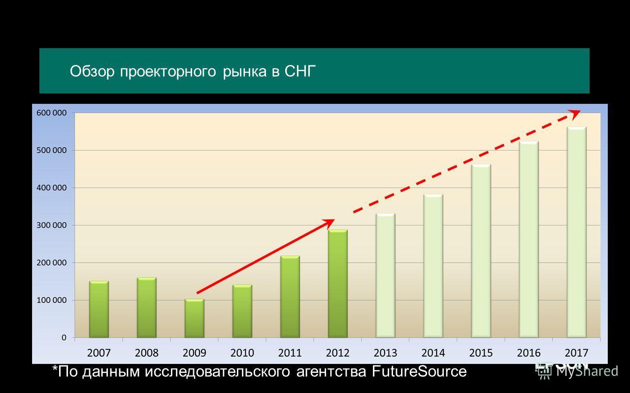 Обзор проекторного рынка в СНГ *По данным исследовательского агентства FutureSource