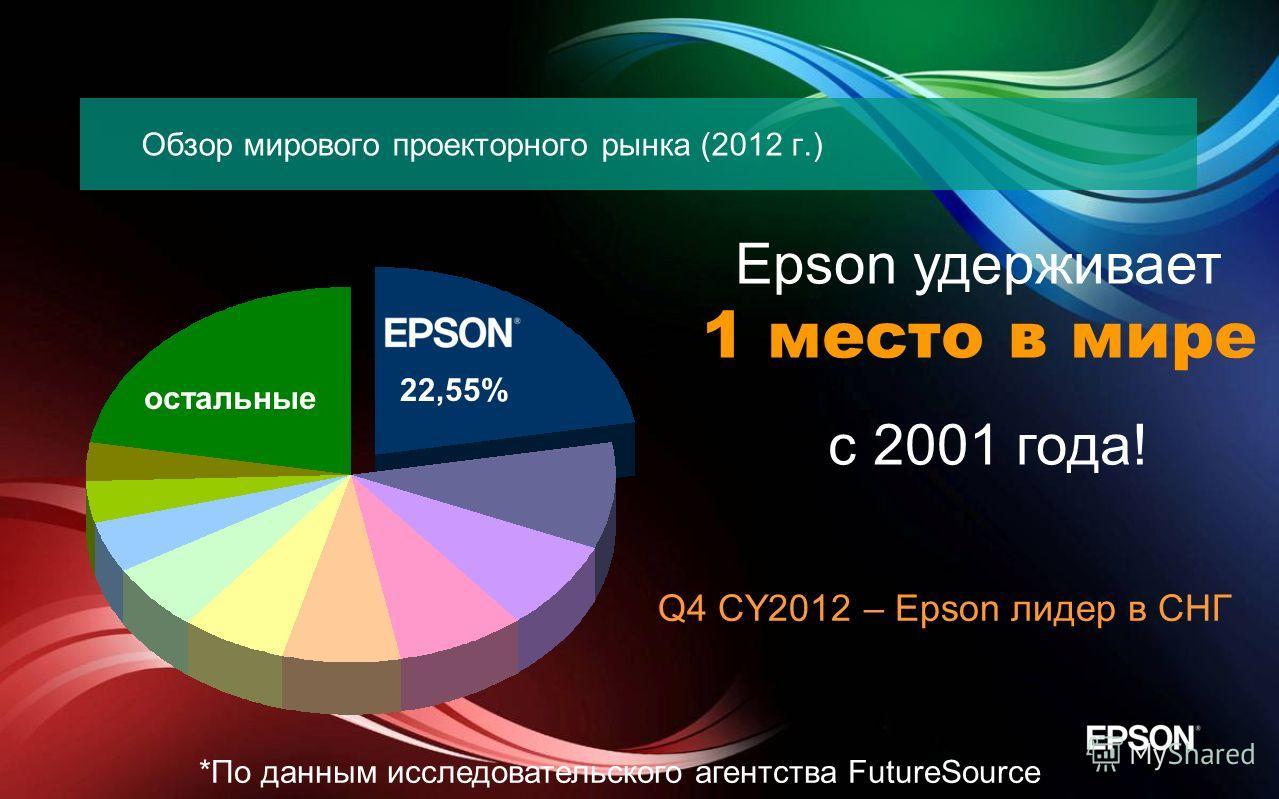 Обзор мирового проекторного рынка (2012 г.) Epson удерживает 1 место в мире с 2001 года! 22,55% остальные *По данным исследовательского агентства FutureSource Q4 CY2012 – Epson лидер в СНГ