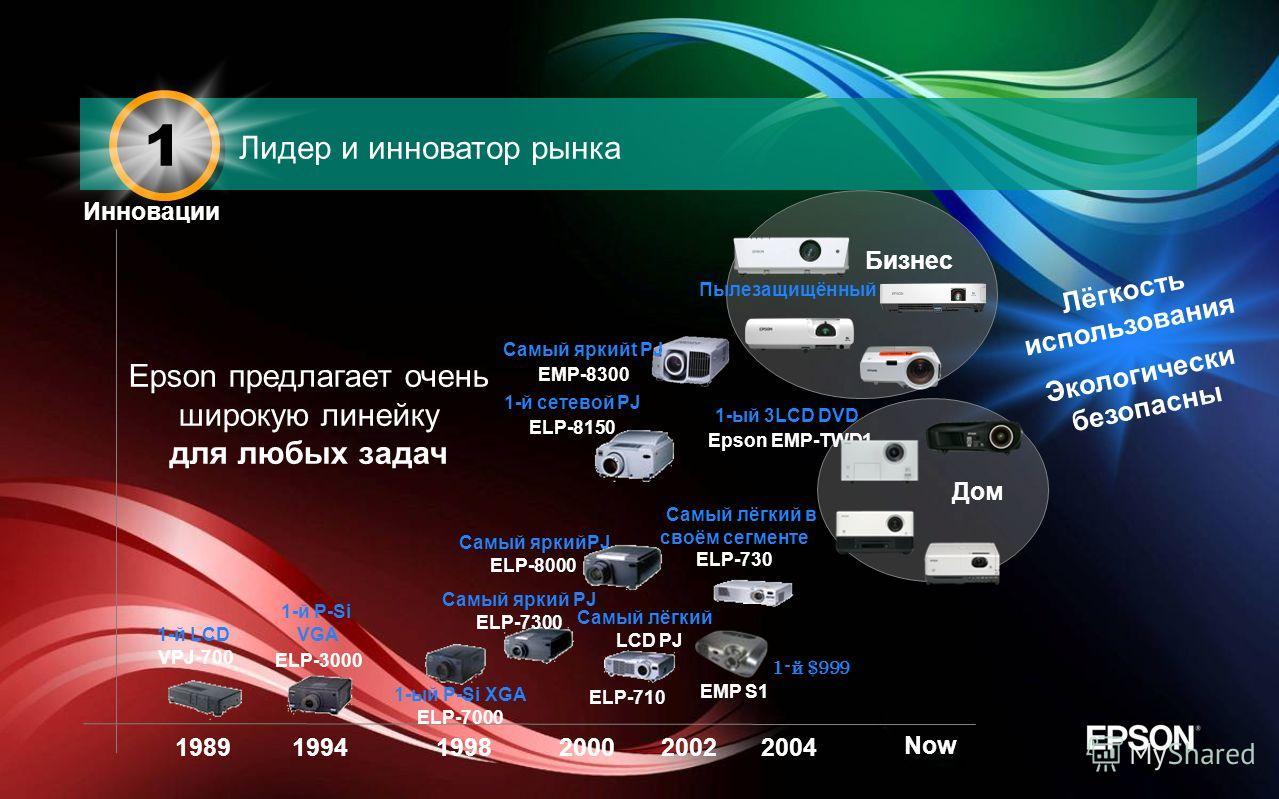 Epson предлагает очень широкую линейку для любых задач Инновации 198919941998200020022004 Now Лёгкость использования Экологически безопасны Дом 1-й LCD VPJ-700 1-й P-Si VGA ELP-3000 1-ый P-Si XGA ELP-7000 Самый яркий PJ ELP-7300 Самый яркийPJ ELP-800