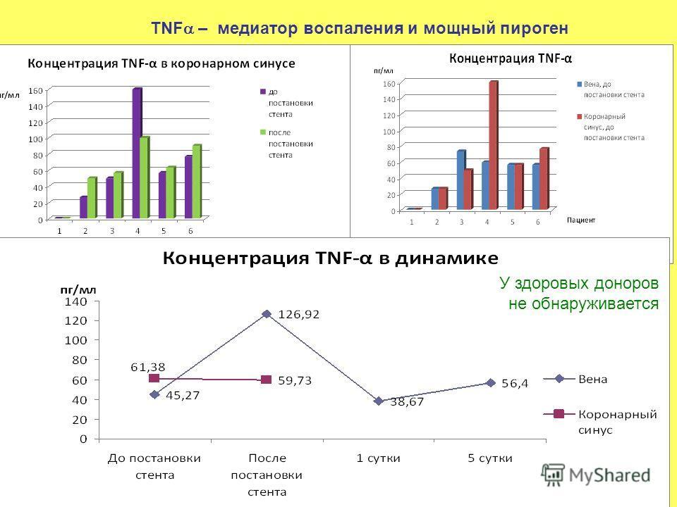 TNF – медиатор воспаления и мощный пироген У здоровых доноров не обнаруживается