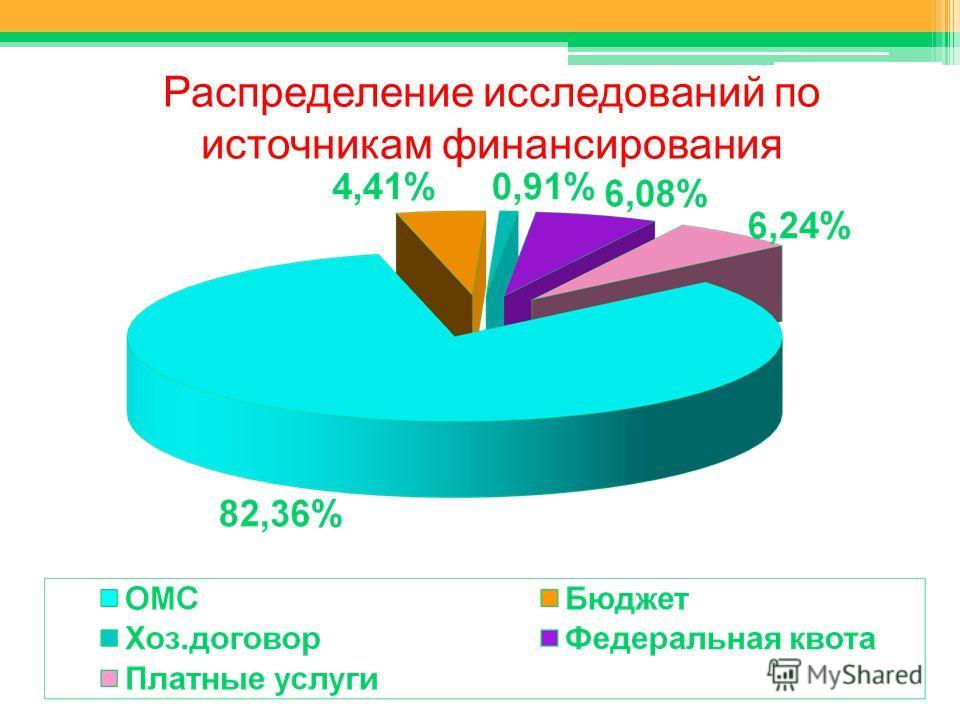 Распределение исследований по источникам финансирования