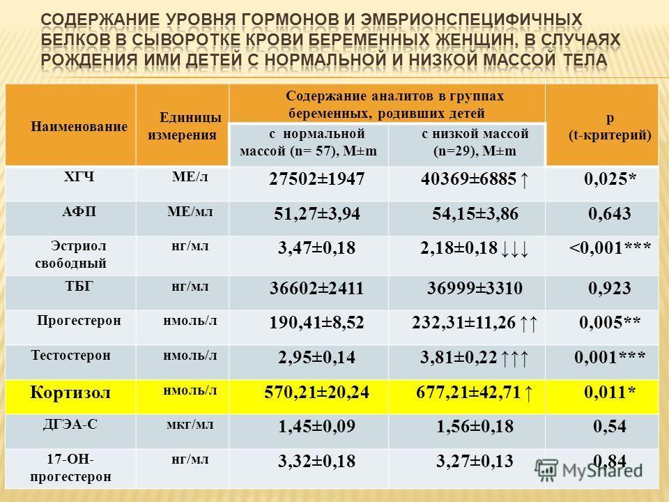 Наименование Единицы измерения Содержание аналитов в группах беременных, родивших детей р (t-критерий) с нормальной массой (n= 57), М±m с низкой массой (n=29), М±m ХГЧМЕ/л 27502±194740369±6885 0,025* АФПМЕ/мл 51,27±3,9454,15±3,860,643 Эстриол свободн