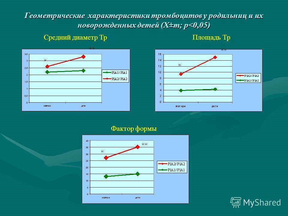 Геометрические характеристики тромбоцитов у родильниц и их новорожденных детей (X±m; р