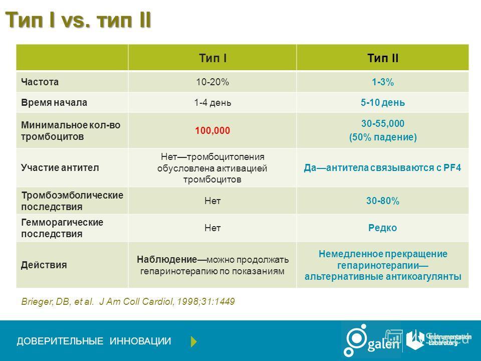 Тип I vs. тип II Тип IТип II Частота10-20%1-3% Время начала1-4 день5-10 день Минимальное кол-во тромбоцитов 100,000 30-55,000 (50% падение) Участие антител Неттромбоцитопения обусловлена активацией тромбоцитов Даантитела связываются с PF4 Тромбоэмбол