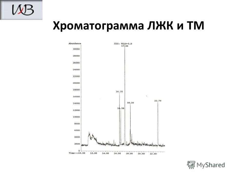 Хроматограмма ЛЖК и ТМ
